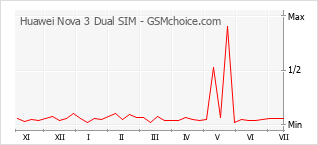 Popularity chart of Huawei Nova 3 Dual SIM