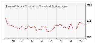 Grafico di modifiche della popolarità del telefono cellulare Huawei Nova 3 Dual SIM