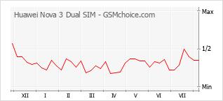 Диаграмма изменений популярности телефона Huawei Nova 3 Dual SIM