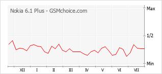 Gráfico de los cambios de popularidad Nokia 6.1 Plus