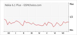 Диаграмма изменений популярности телефона Nokia 6.1 Plus