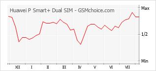 Diagramm der Poplularitätveränderungen von Huawei P Smart+ Dual SIM