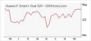 Gráfico de los cambios de popularidad Huawei P Smart+ Dual SIM