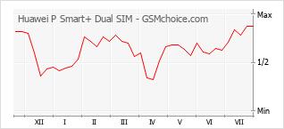 Le graphique de popularité de Huawei P Smart+ Dual SIM