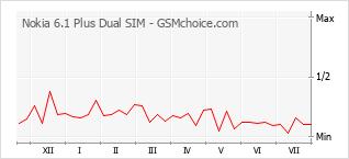 Popularity chart of Nokia 6.1 Plus Dual SIM