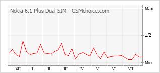 Gráfico de los cambios de popularidad Nokia 6.1 Plus Dual SIM
