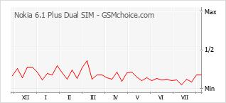 Populariteit van de telefoon: diagram Nokia 6.1 Plus Dual SIM