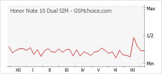 Diagramm der Poplularitätveränderungen von Honor Note 10 Dual SIM