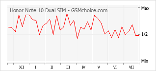 Popularity chart of Honor Note 10 Dual SIM