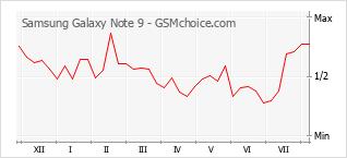 Diagramm der Poplularitätveränderungen von Samsung Galaxy Note 9