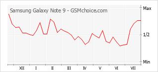 手机声望改变图表 Samsung Galaxy Note 9