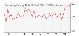 Diagramm der Poplularitätveränderungen von Samsung Galaxy Note 9 Dual SIM