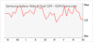 Popularity chart of Samsung Galaxy Note 9 Dual SIM