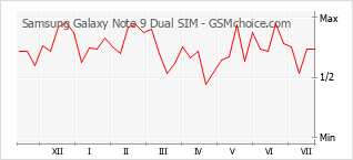 Populariteit van de telefoon: diagram Samsung Galaxy Note 9 Dual SIM