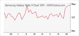 Traçar mudanças de populariedade do telemóvel Samsung Galaxy Note 9 Dual SIM