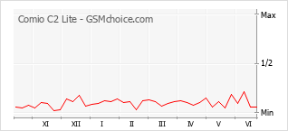 Gráfico de los cambios de popularidad Comio C2 Lite