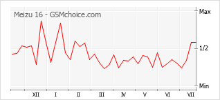 Popularity chart of Meizu 16