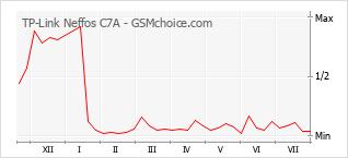 Gráfico de los cambios de popularidad TP-Link Neffos C7A