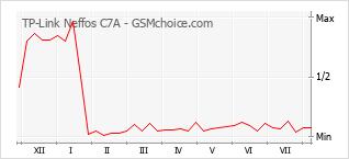 Grafico di modifiche della popolarità del telefono cellulare TP-Link Neffos C7A