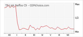 Gráfico de los cambios de popularidad TP-Link Neffos C9