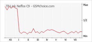 Le graphique de popularité de TP-Link Neffos C9