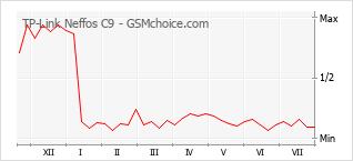 Grafico di modifiche della popolarità del telefono cellulare TP-Link Neffos C9