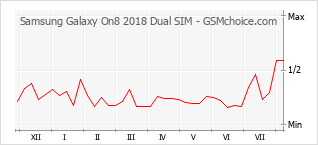Popularity chart of Samsung Galaxy On8 2018 Dual SIM