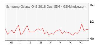 Grafico di modifiche della popolarità del telefono cellulare Samsung Galaxy On8 2018 Dual SIM