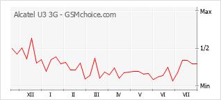Popularity chart of Alcatel U3 3G