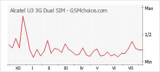 Popularity chart of Alcatel U3 3G Dual SIM