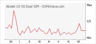 手機聲望改變圖表 Alcatel U3 3G Dual SIM