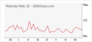 Popularity chart of Motorola Moto Z3