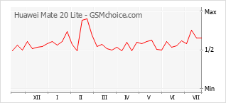 Gráfico de los cambios de popularidad Huawei Mate 20 Lite