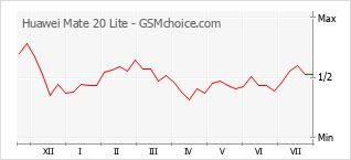 Le graphique de popularité de Huawei Mate 20 Lite