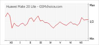 Grafico di modifiche della popolarità del telefono cellulare Huawei Mate 20 Lite