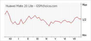 Traçar mudanças de populariedade do telemóvel Huawei Mate 20 Lite