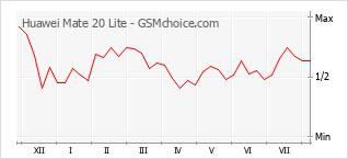 手機聲望改變圖表 Huawei Mate 20 Lite