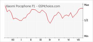 Gráfico de los cambios de popularidad Xiaomi Pocophone F1