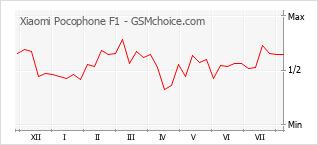 Le graphique de popularité de Xiaomi Pocophone F1