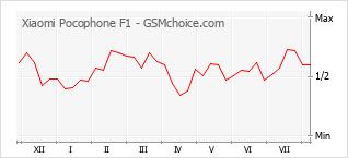 Traçar mudanças de populariedade do telemóvel Xiaomi Pocophone F1