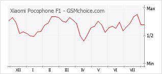 Диаграмма изменений популярности телефона Xiaomi Pocophone F1