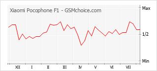 手机声望改变图表 Xiaomi Pocophone F1