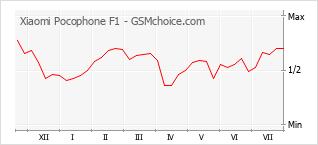 手機聲望改變圖表 Xiaomi Pocophone F1