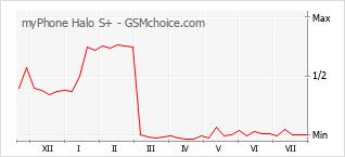 Le graphique de popularité de myPhone Halo S+