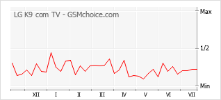 Popularity chart of LG K9 com TV
