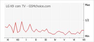 Le graphique de popularité de LG K9 com TV