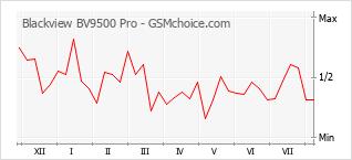 Popularity chart of Blackview BV9500 Pro