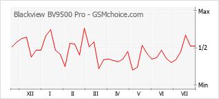 Диаграмма изменений популярности телефона Blackview BV9500 Pro
