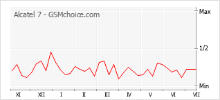 Popularity chart of Alcatel 7