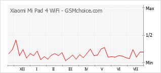 Popularity chart of Xiaomi Mi Pad 4 WiFi
